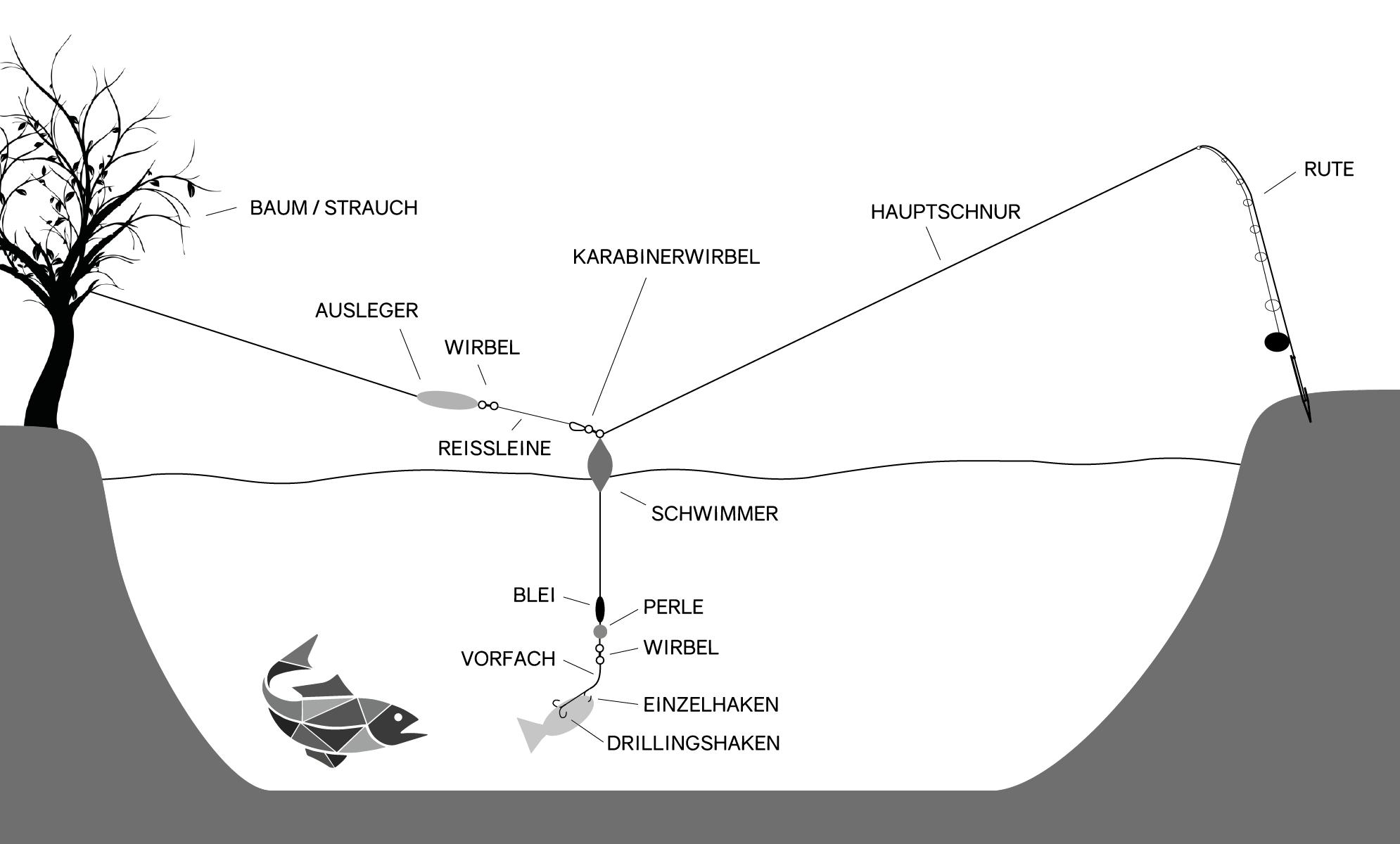Abspann-Montage mit Schwimmer